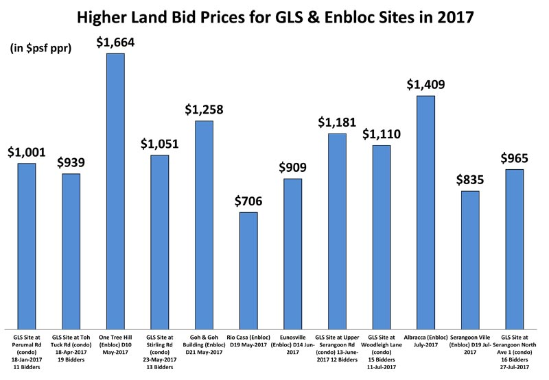 Higher-Land-Prices