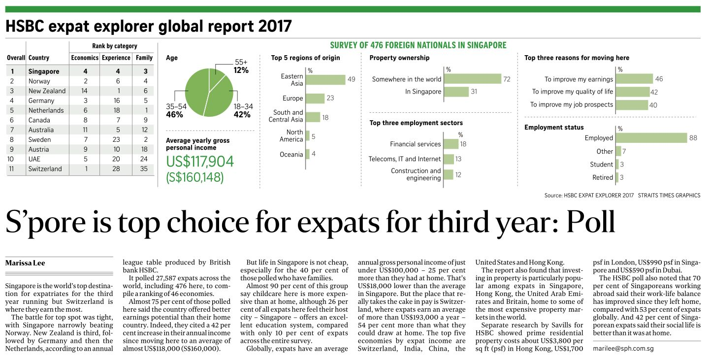 Singapore, Top Choce For Expats