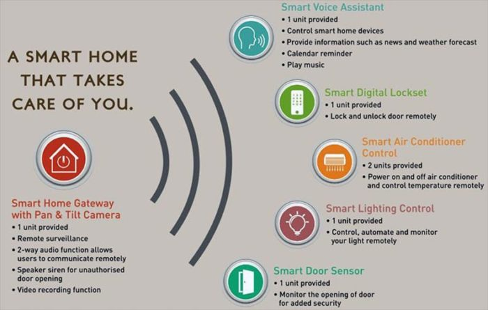 Tapestry_Smarthome